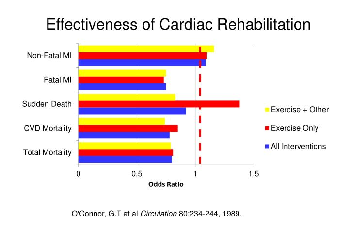 Effectiveness of Cardiac Rehabilitation