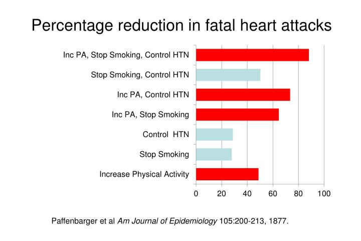 Percentage reduction in fatal heart attacks
