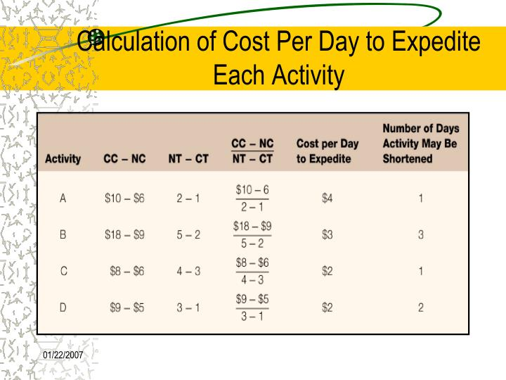 Calculation of Cost Per Day to Expedite