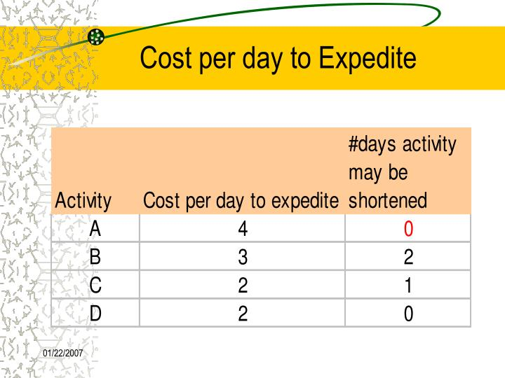 Cost per day to Expedite