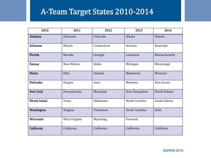 A-Team Target States 2010-2014