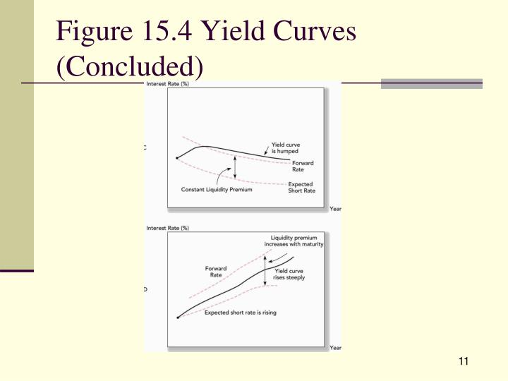 Figure 15.4 Yield Curves (Concluded)