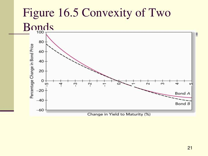 Figure 16.5 Convexity of Two Bonds