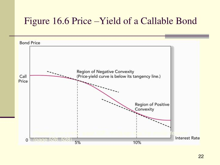 Figure 16.6 Price –Yield of a Callable Bond