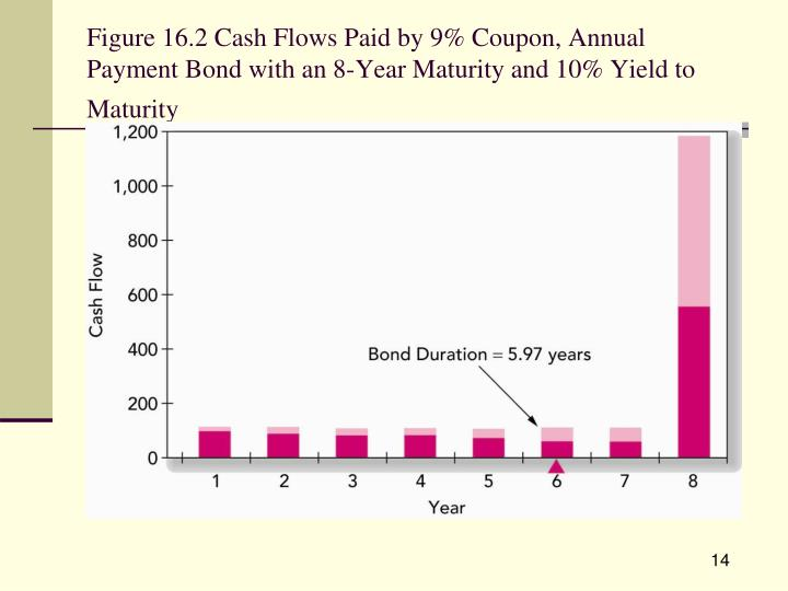Figure 16.2 Cash Flows Paid by 9% Coupon, Annual Payment Bond with an 8-Year Maturity and 10% Yield to Maturity