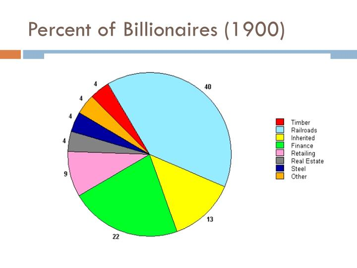 Percent of Billionaires (1900)