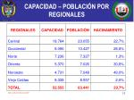 capacidad poblaci n por regionales