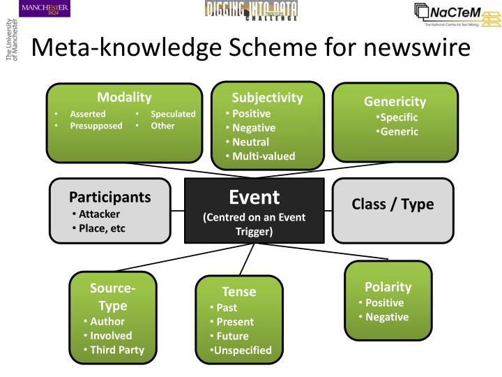 Meta-knowledge Scheme for newswire