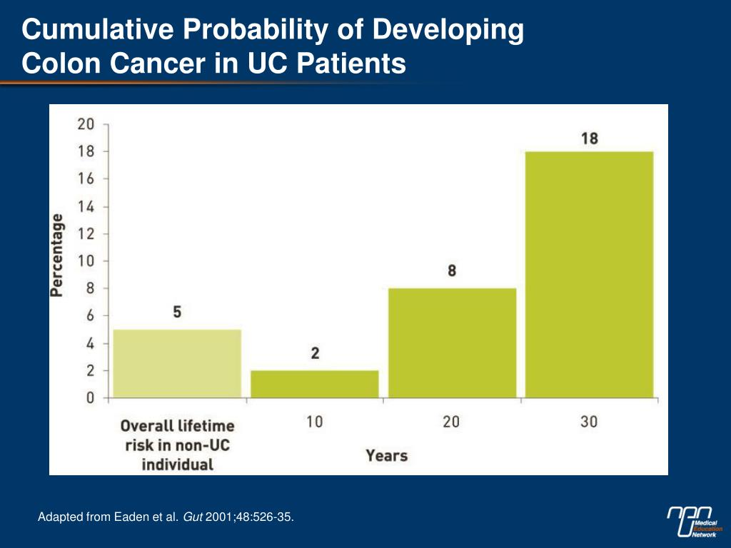 Ppt Cumulative Probability Of Developing Colon Cancer In Uc Patients Powerpoint Presentation Id 6309425