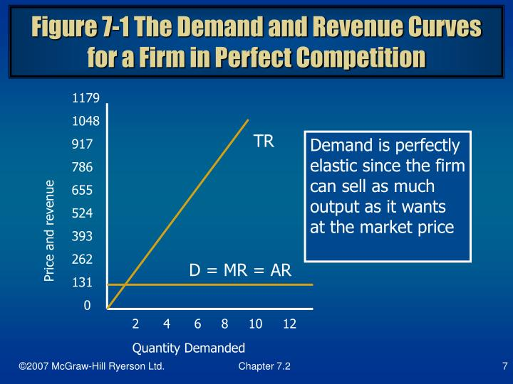 Figure 7-1 The Demand and Revenue Curves