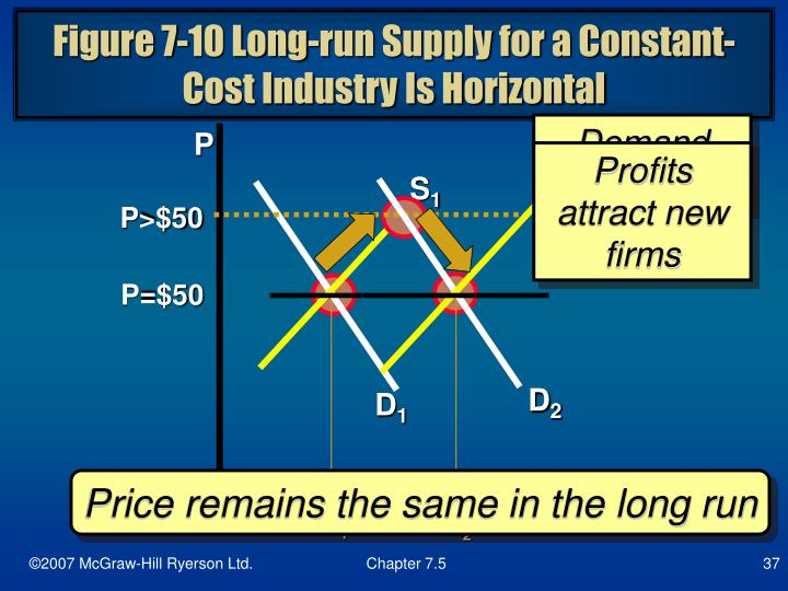 Figure 7-10 Long-run Supply for a Constant-Cost Industry Is Horizontal