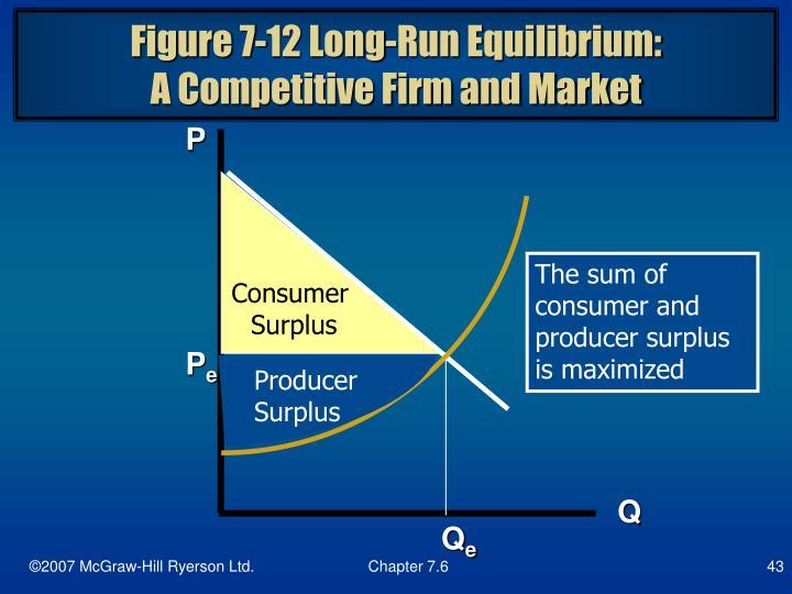 Figure 7-12 Long-Run Equilibrium: