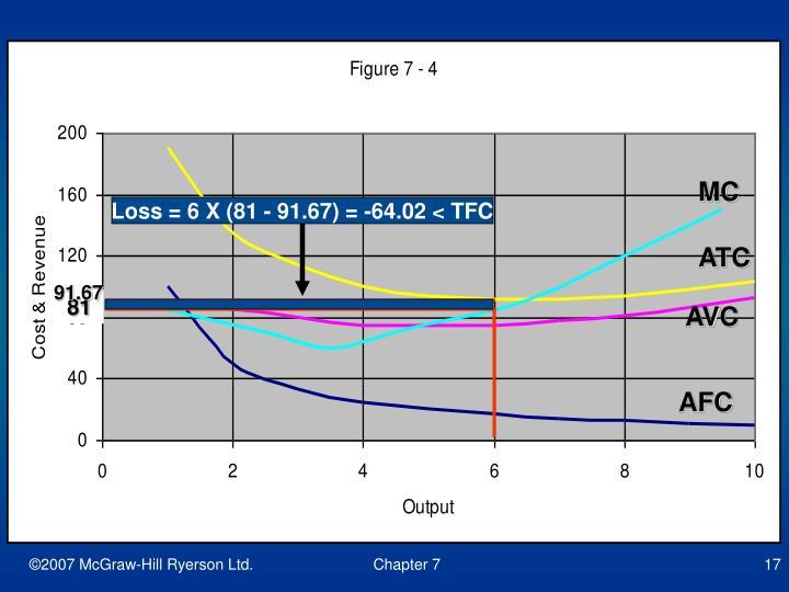 Loss = 6 X (81 - 91.67) = -64.02 < TFC