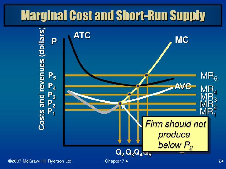 Marginal Cost and Short-Run Supply