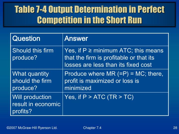 Table 7-4 Output Determination in Perfect Competition in the Short Run