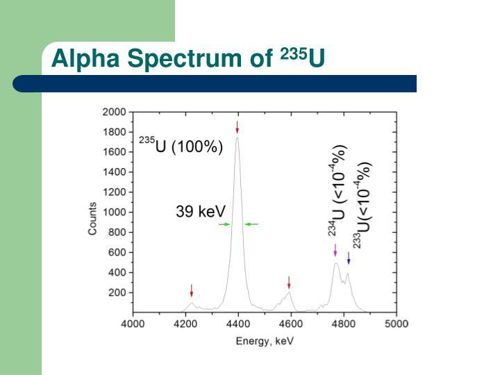 Alpha Spectrum of
