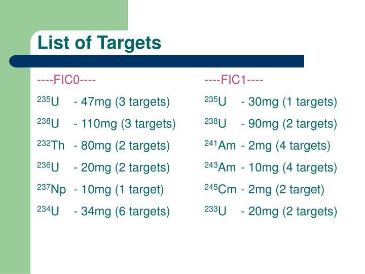 List of Targets