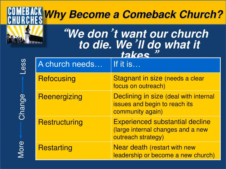 Why Become a Comeback Church?