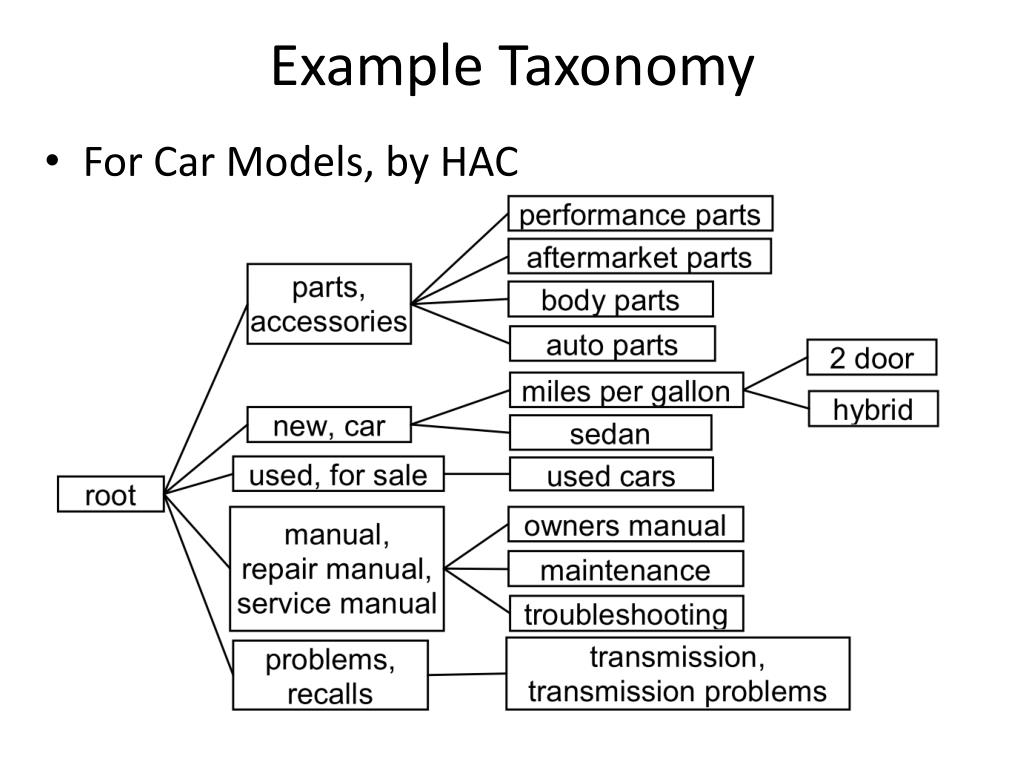 PPT - Building Taxonomy of Web Search Intents for Name