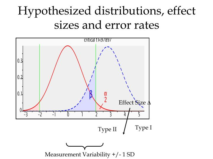 Hypothesized distributions, effect sizes and error rates