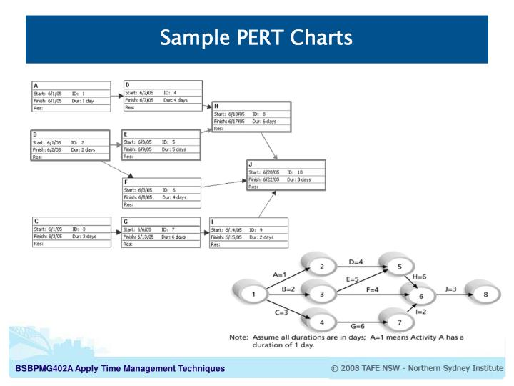 Sample PERT Charts