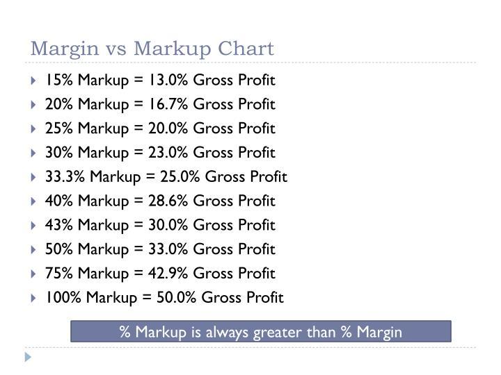 ppt retail management calculating profit powerpoint presentation