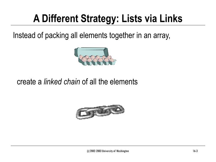 A different strategy lists via links