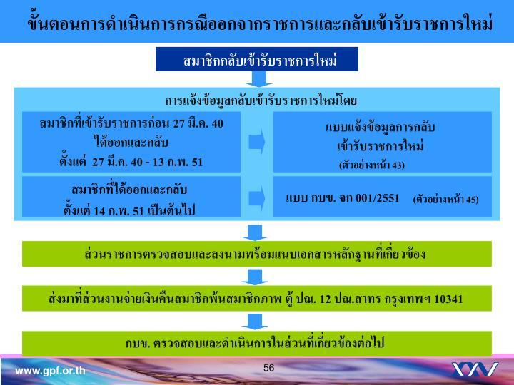 ขั้นตอนการดำเนินการกรณีออกจากราชการและกลับเข้ารับราชการใหม่