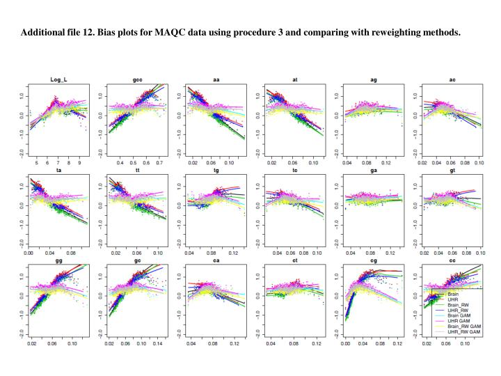 Additional file 12. Bias plots for MAQC data using procedure 3 and comparing with reweighting method...