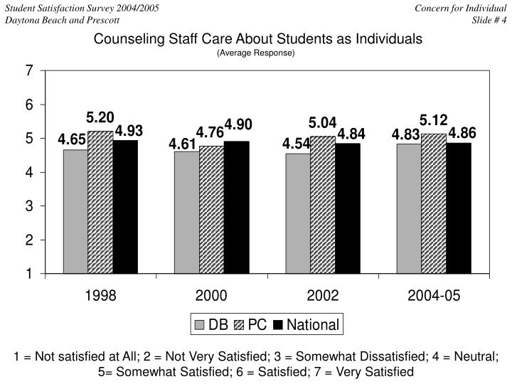 Counseling Staff Care About Students as Individuals