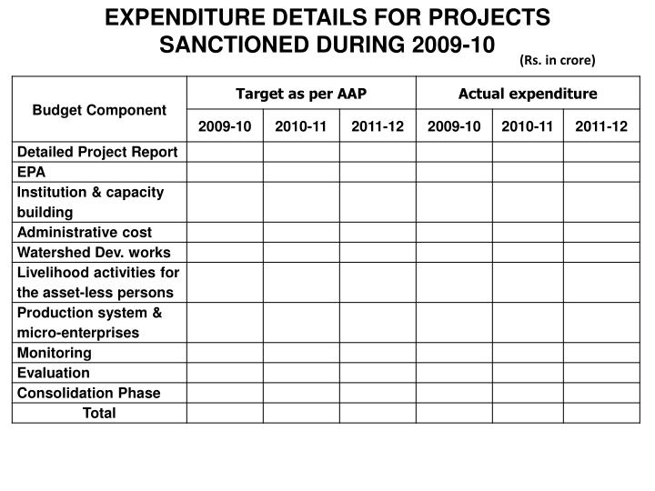 EXPENDITURE DETAILS FOR PROJECTS SANCTIONED DURING 2009-10