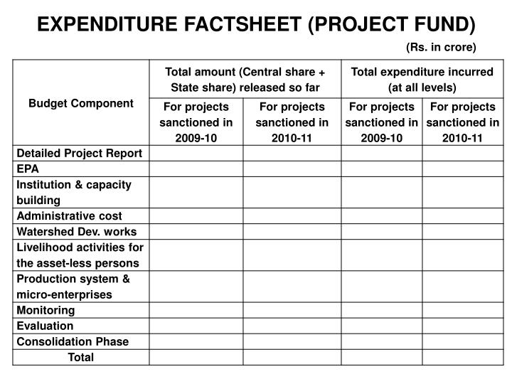 EXPENDITURE FACTSHEET (PROJECT FUND)
