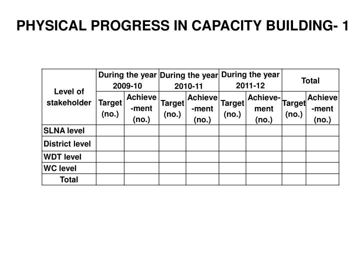 PHYSICAL PROGRESS IN CAPACITY BUILDING- 1