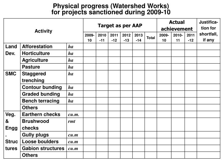 Physical progress (Watershed Works)