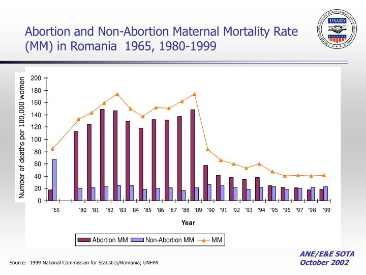 Abortion and Non-Abortion Maternal Mortality Rate (MM) in Romania  1965, 1980-1999