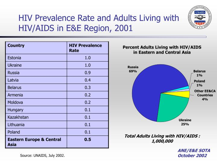 HIV Prevalence Rate and Adults Living with HIV/AIDS in E&E Region, 2001