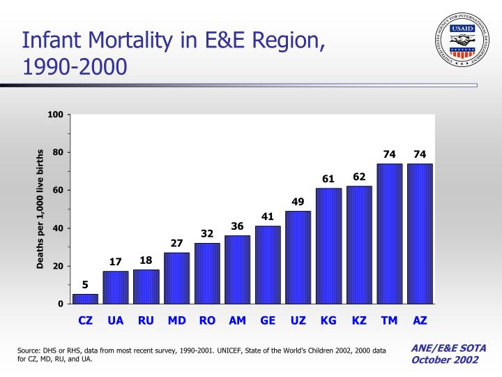 Infant Mortality in E&E Region, 1990-2000