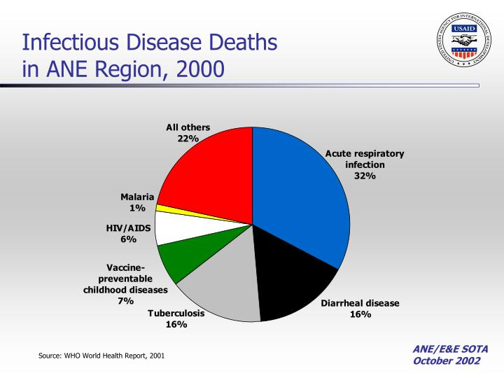 Infectious Disease Deaths