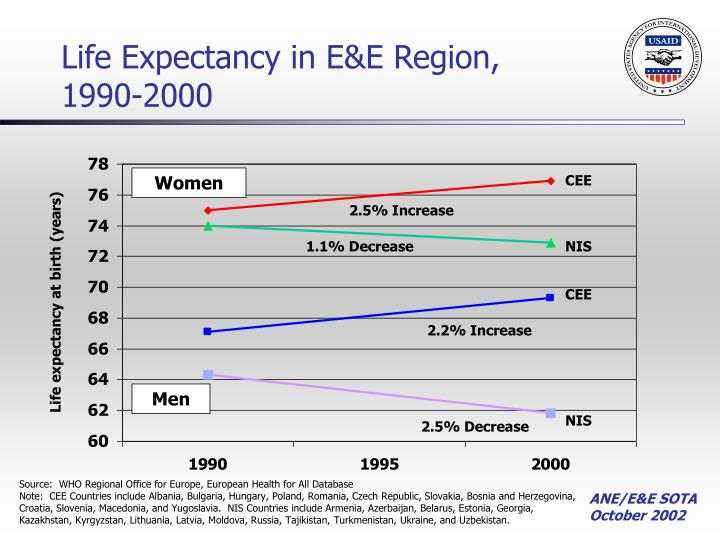 Life Expectancy in E&E Region, 1990-2000
