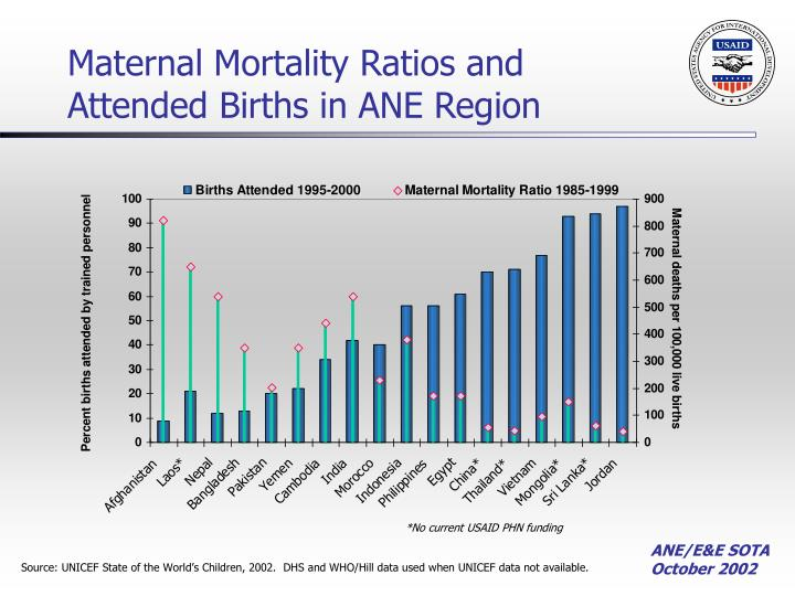 Maternal mortality ratios and attended births in ane region
