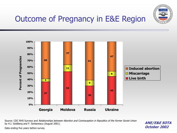 Outcome of Pregnancy in E&E Region