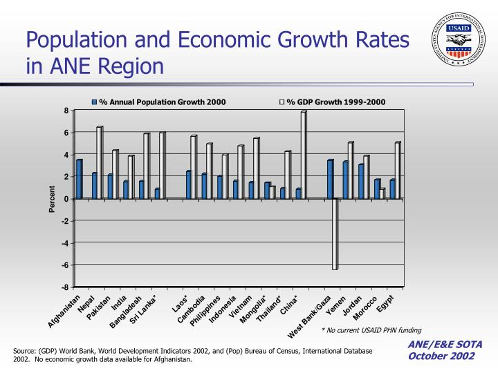 Population and Economic Growth Rates in ANE Region