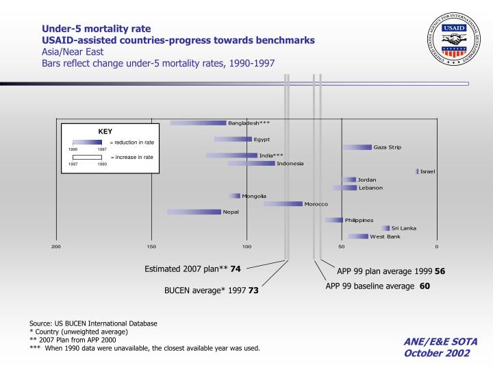Under-5 mortality rate