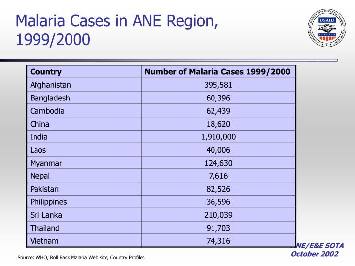 Malaria Cases in ANE Region, 1999/2000