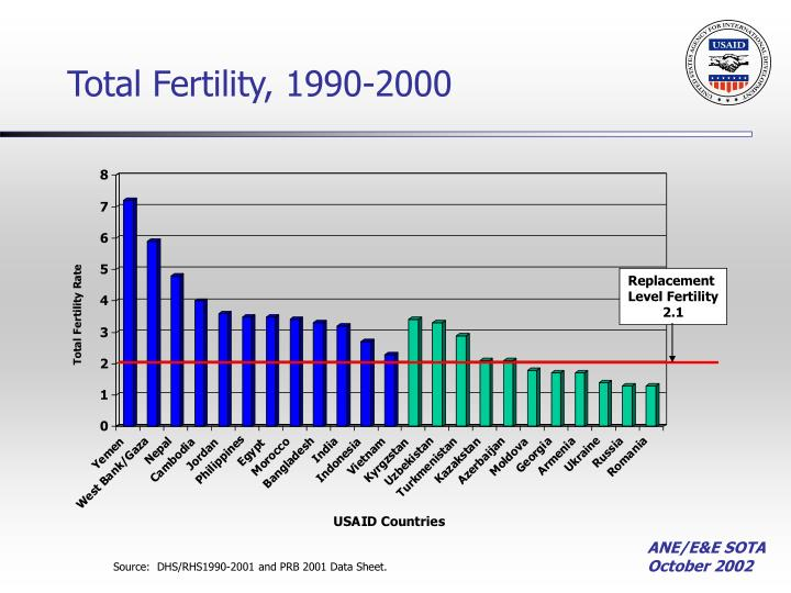 Total fertility 1990 2000