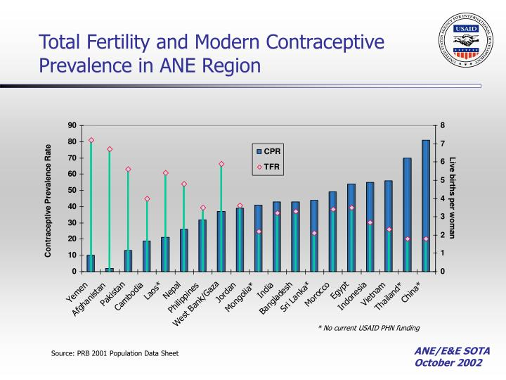 Total Fertility and Modern Contraceptive Prevalence in ANE Region