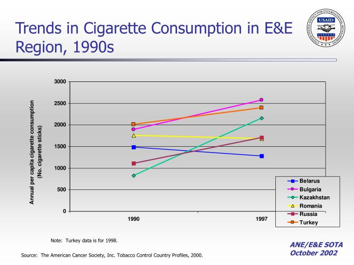 Trends in Cigarette Consumption in E&E Region, 1990s