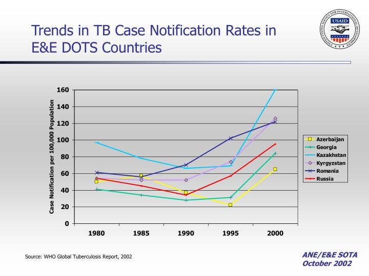 Trends in TB Case Notification Rates in