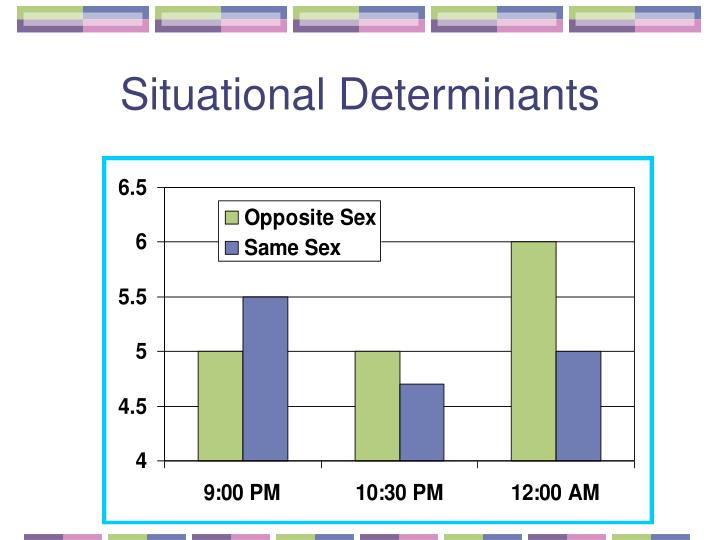 Situational Determinants
