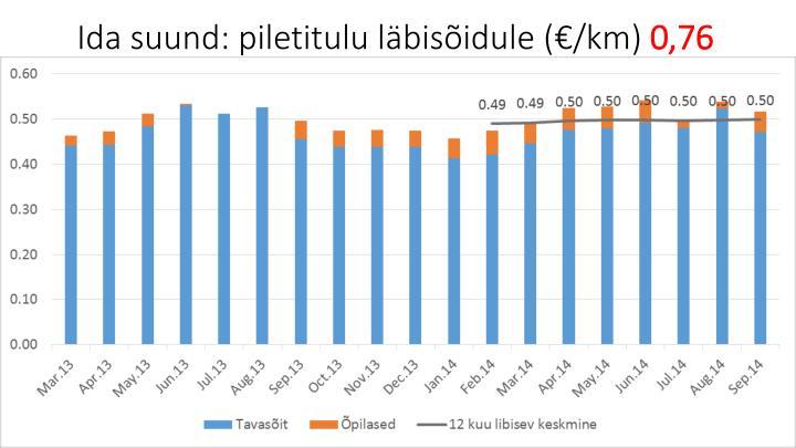 Ida suund: piletitulu läbisõidule (€/km)